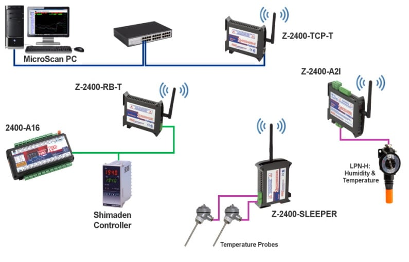 Zigbee Connection Newsletter